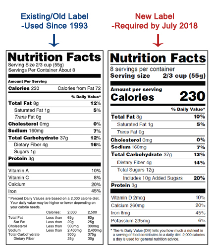 The FDA's new Nutrition Facts label…the most pertinent
